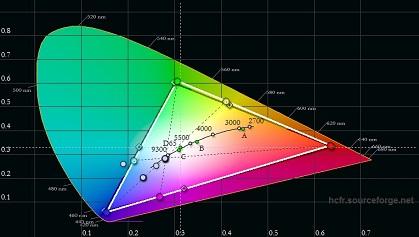 LG LH564A pre calibration color gamut