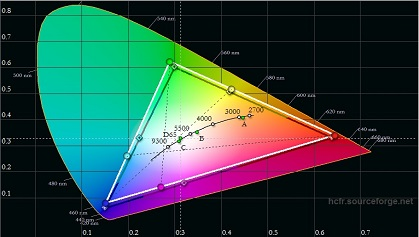 LG LH516A pre calibration Color Gamut