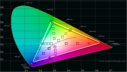 LG LH576D pre calibration color gamut