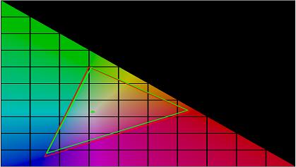 LG LH576D sRGB color gamut