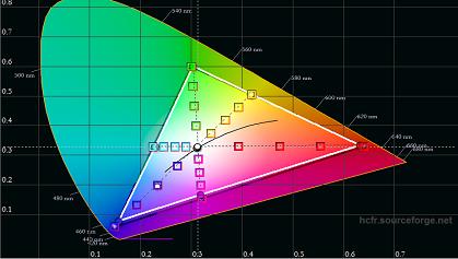 LG LJ573D post calibration color gamut