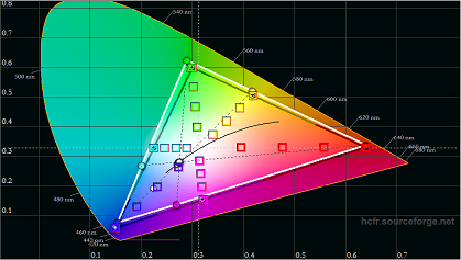 LG LJ573D pre calibration color gamut