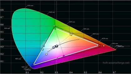 Micromax T7260MHD post calibration color gamut