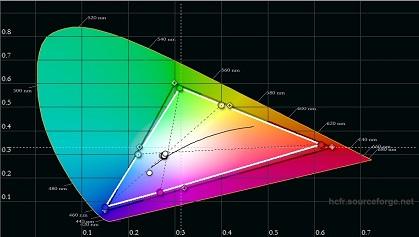 Micromax T7260MHD pre calibration color gamut