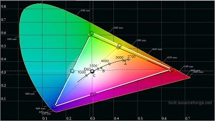 Samsung K4300 post calibration color gamut