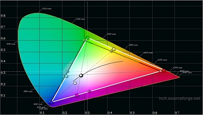 Sony W562D pre calibration color gamut