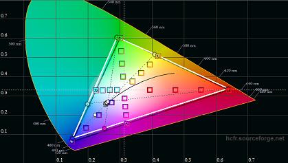 VU D7545 pre calibration color gamut