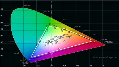 VU K160M post calibration color gamut