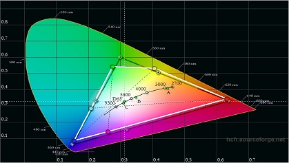 VU K160M pre calibration color gamut
